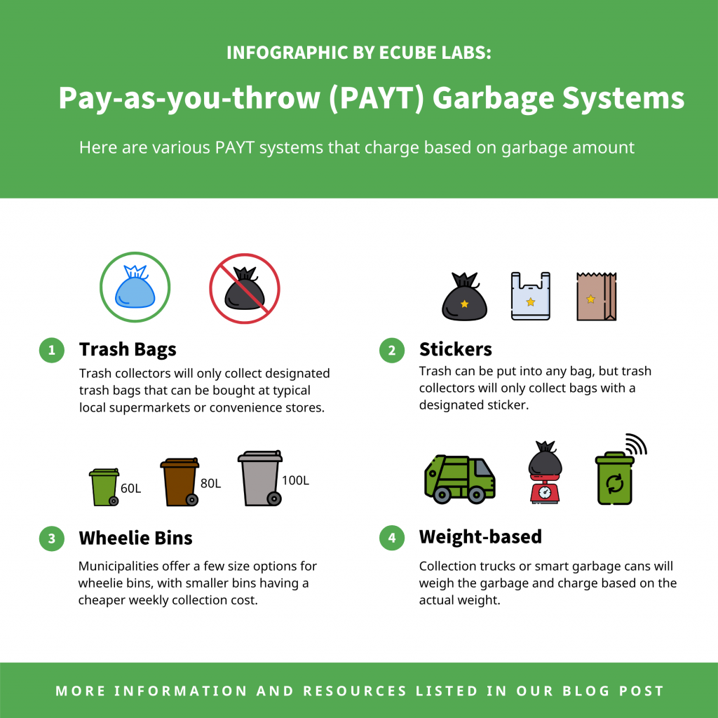 Infographic that shows various PAYT systems involving garbage collection